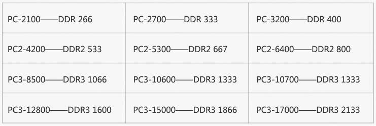 PC3 = DDR3