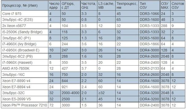 российские процессоры Эльбрус сравнение с Intel