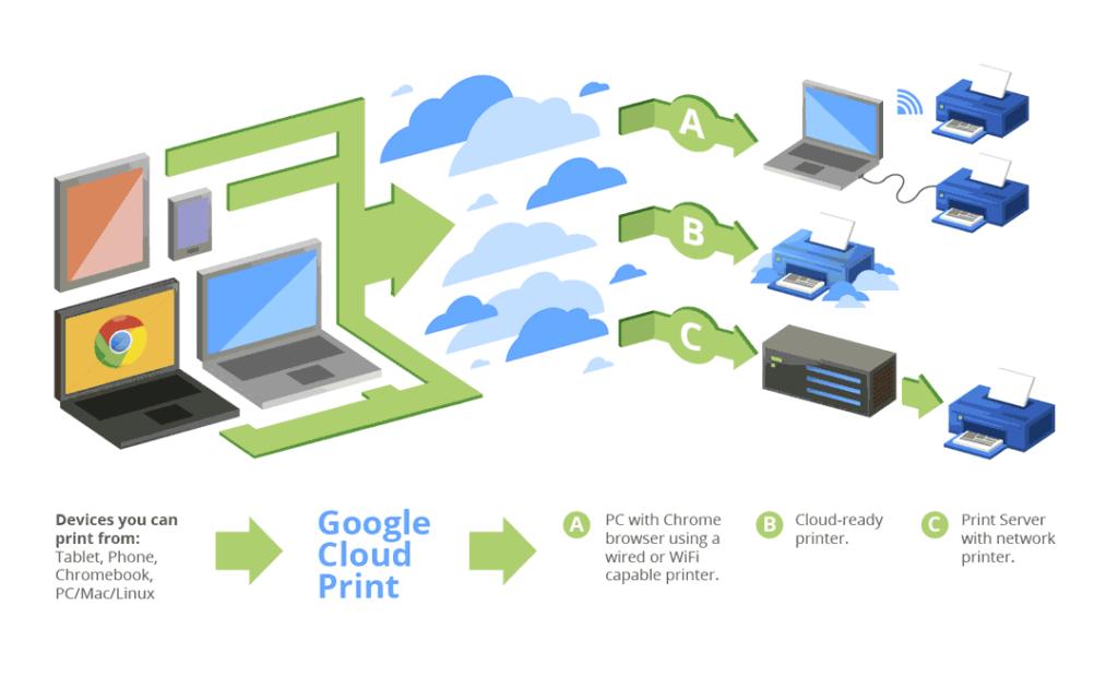 Как распечатать с телефона на принтер? Google Cloud Print