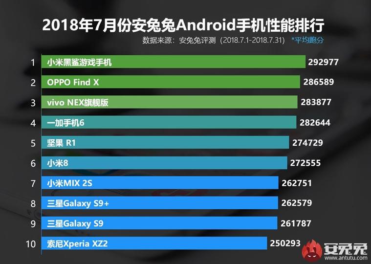 самый мощный смартфон по версии AnTuTu
