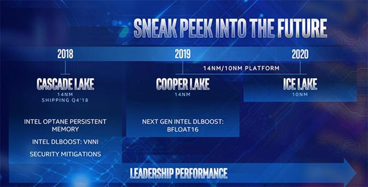 Intel 10nm процессоры