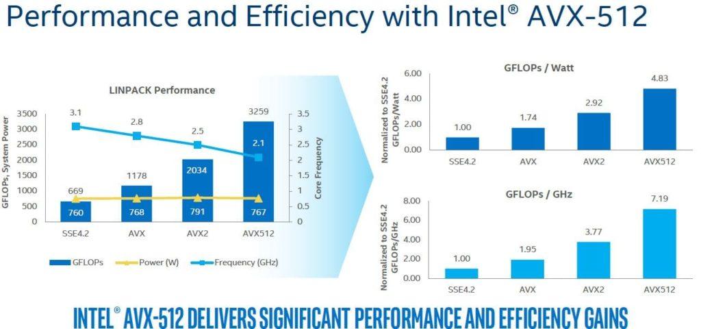AMD Epyc не имеют аппаратной поддержки AVX-512