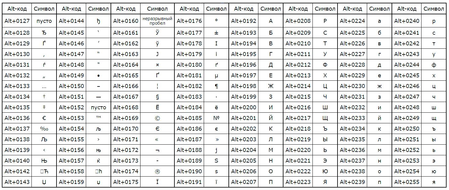 Alt коды - таблица для русской раскладки клавиатуры