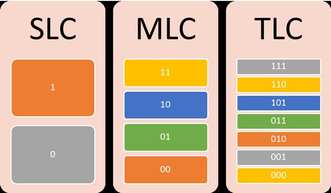 срок службы SSD накопителя