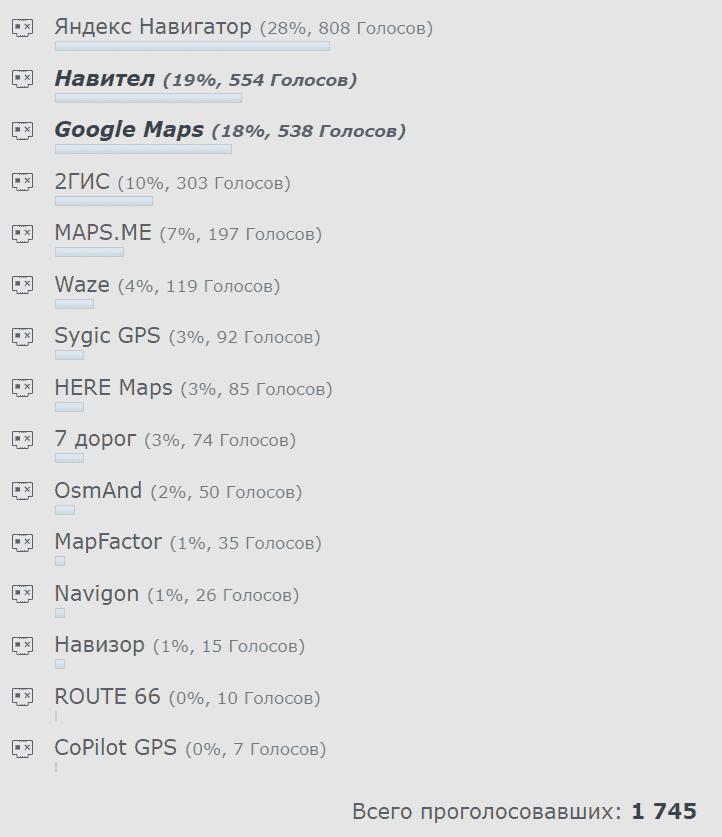 рейтинг лучших навигаторов для Андроид