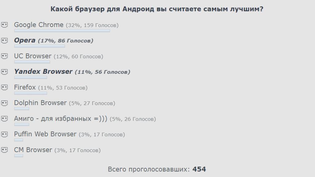 результаты голосования за лучший андроид браузер