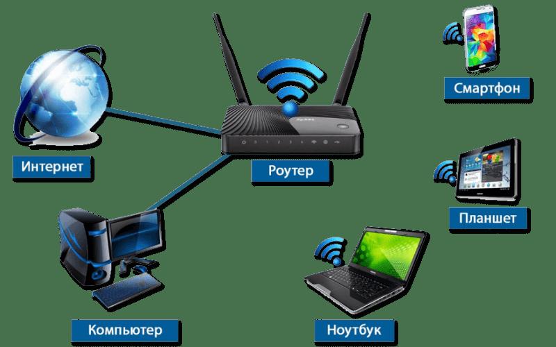 Принцип работы Wi-Fi роутера для дома