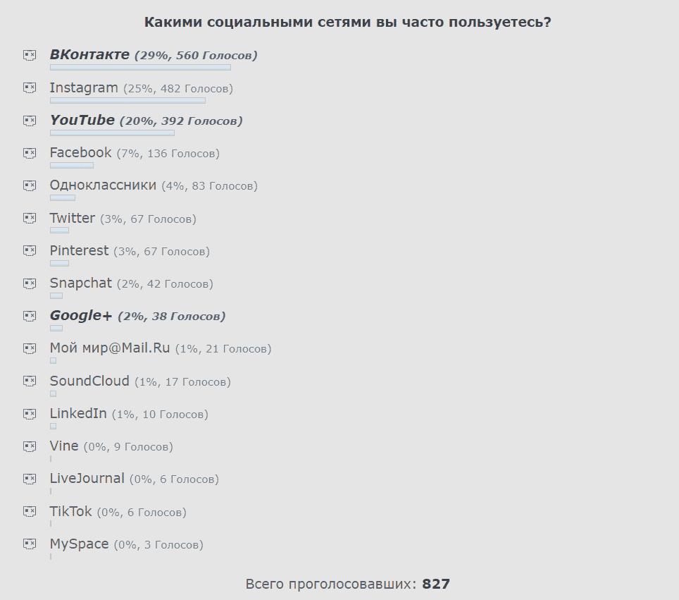 рейтинг социальных сетей по популярности в России