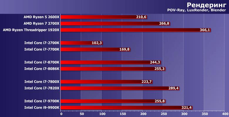 процессоры AMD лучше в рендеринге