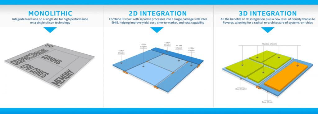 Foveros 3D компановка будущих процессоров Intel