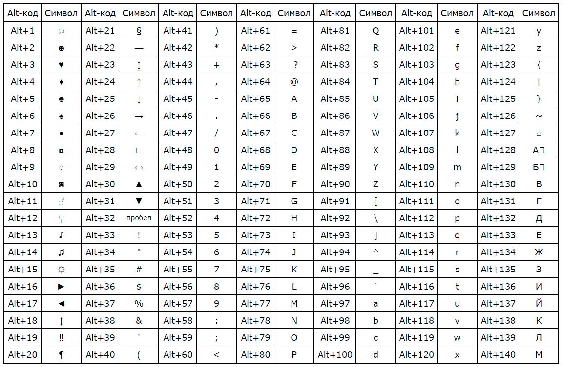 альт коды - таблица символов, которых нет на клавиатуре