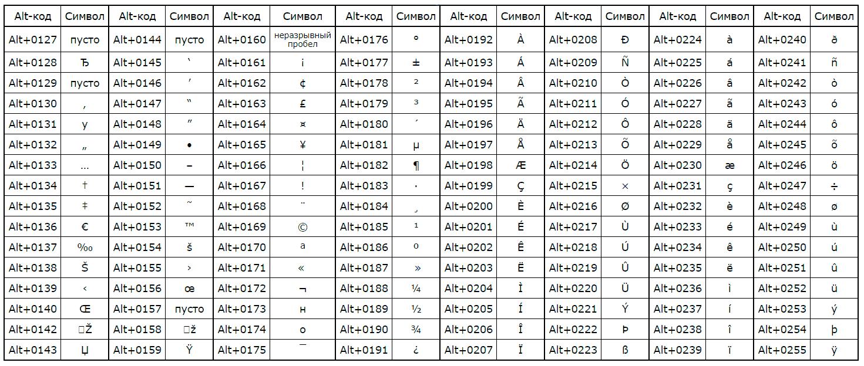 альт коды - таблица с символами для латинской раскладки