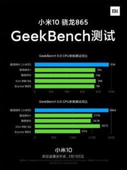 производительность xiaomi mi 10 на процессоре qualcomm 865