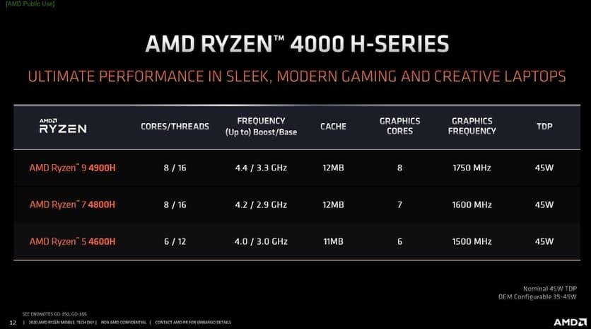 характеристики AMD Ryzen 9 4900H