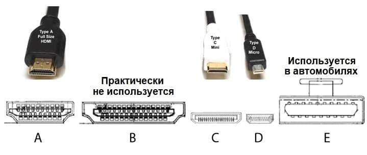 Разновидности HDMI