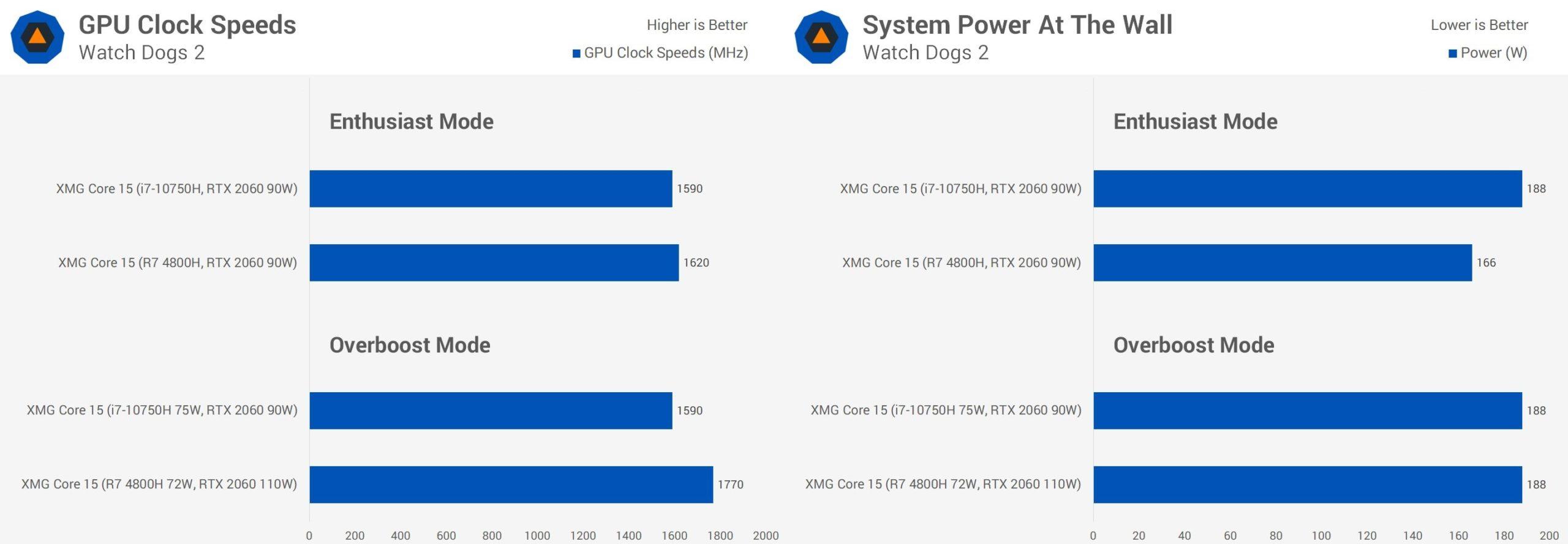 Сравнение Ryztn 7 и Intel i7